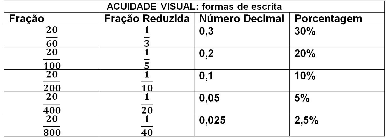Imagem: Tabela Formas de Escrita