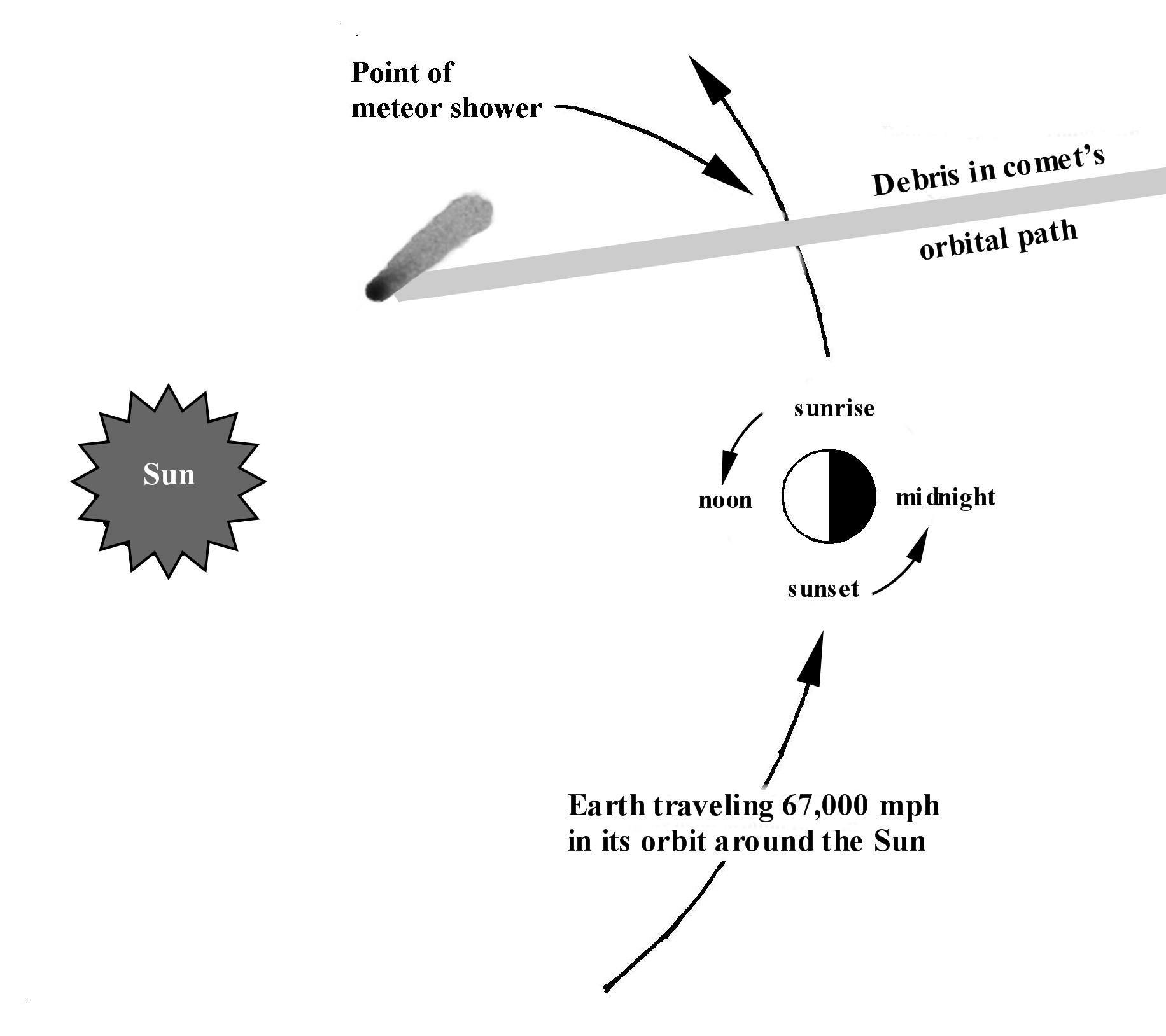 parts of a comet diagram 2006 jeep wrangler radio wiring paul derrick 39s stargazer columns year 2012