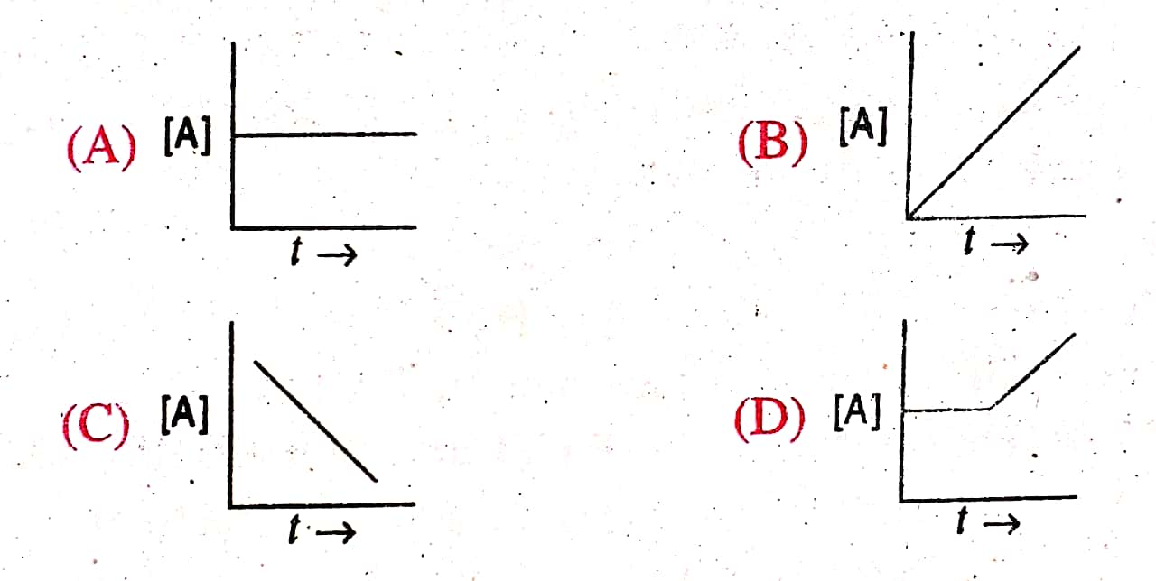 12th Board Chemistry Most VVI Objective Question Chemical
