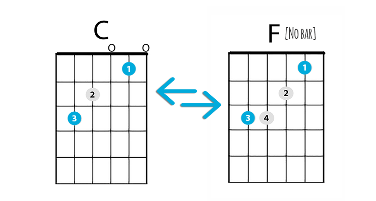 The Easy Way To Play The F Chord On Guitar - Starland School Of Music in Alameda CA