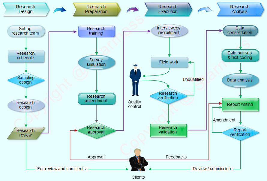 China Market Research Flowchart Starmass Consulting