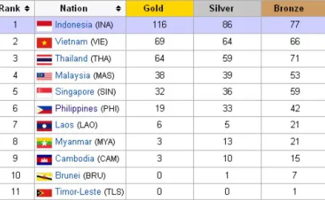 Sea Games Medal Tally Phl Now Has 19 Gold Medals