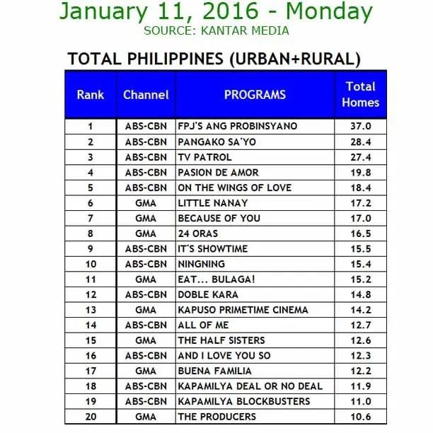 January 11 ratings