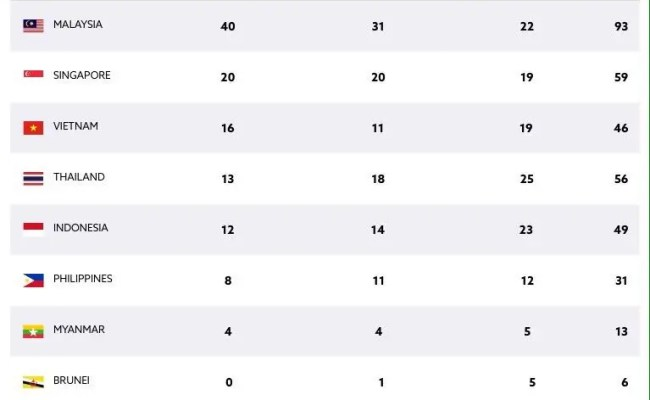 Sea Games 2017 Medal Tally As Of August 23 Starmometer