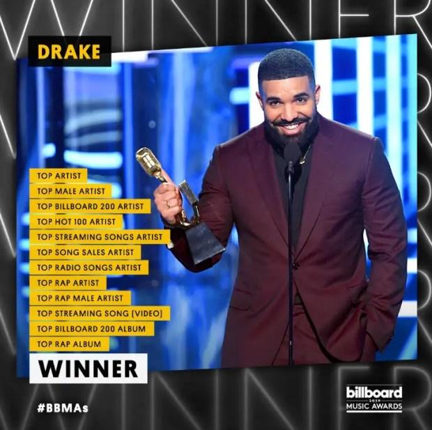 Drake Dominates Billboard Music Awards 2019 | Starmometer