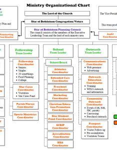 Overview of the ministry organizational chart also star bethlehem lutheran church and school rh starofbethlehem