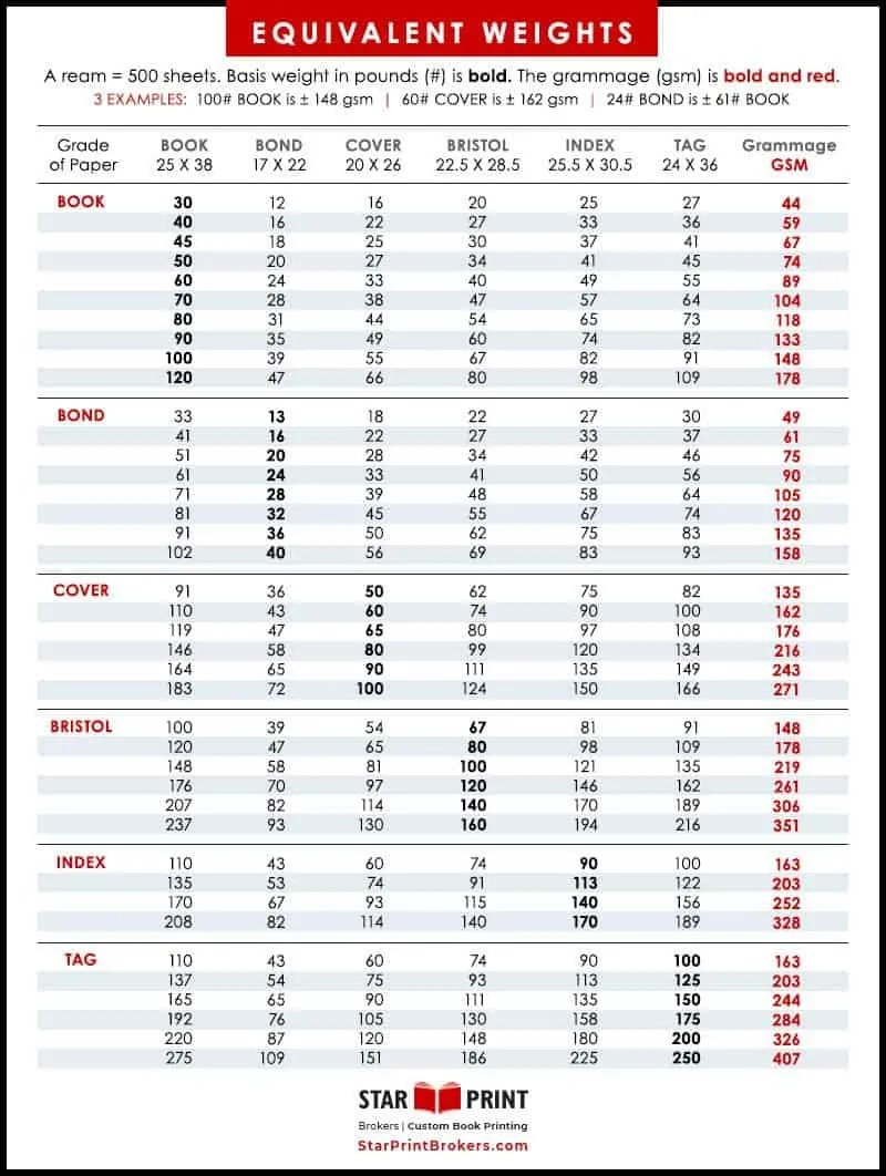Paper weight conversion chart showing basis weight converting to gsm for different grades of paper.