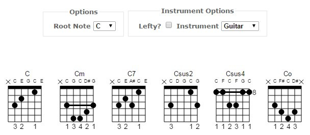 Guitar & Ukulele Basic Chord Dictionary : Stars & Catz