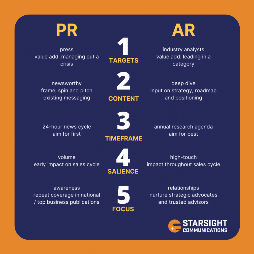 Five differences between analyst relations (AR) and PR.