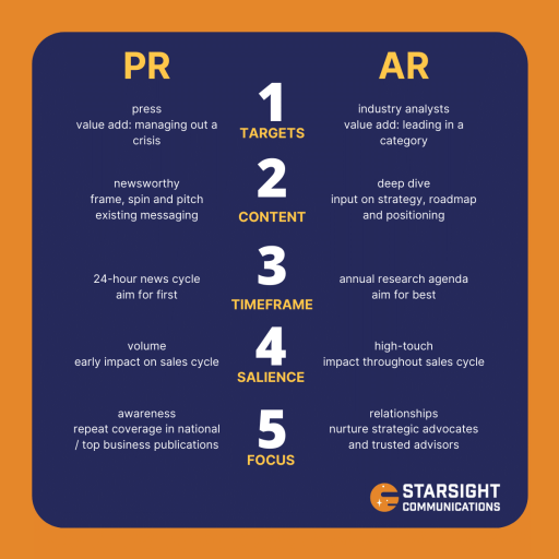 Starsight Transmissions: Five differences between analyst relations (AR) and PR: 1. targets, 2. content, 3. timeframe, 4. salience, 5. focus.