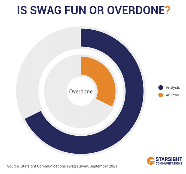 """Chart displaying the answers to the survey question """"is swag fun or overdone?"""" With 2x the amount of analysts saying overdone than analyst relations professionals."""