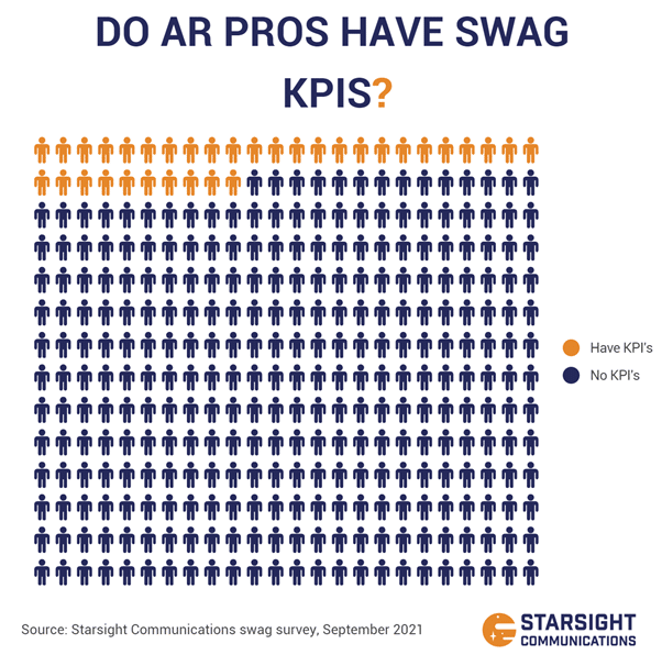 Pictogram showing that 90% of analyst relations professionals have no KPIs for swag