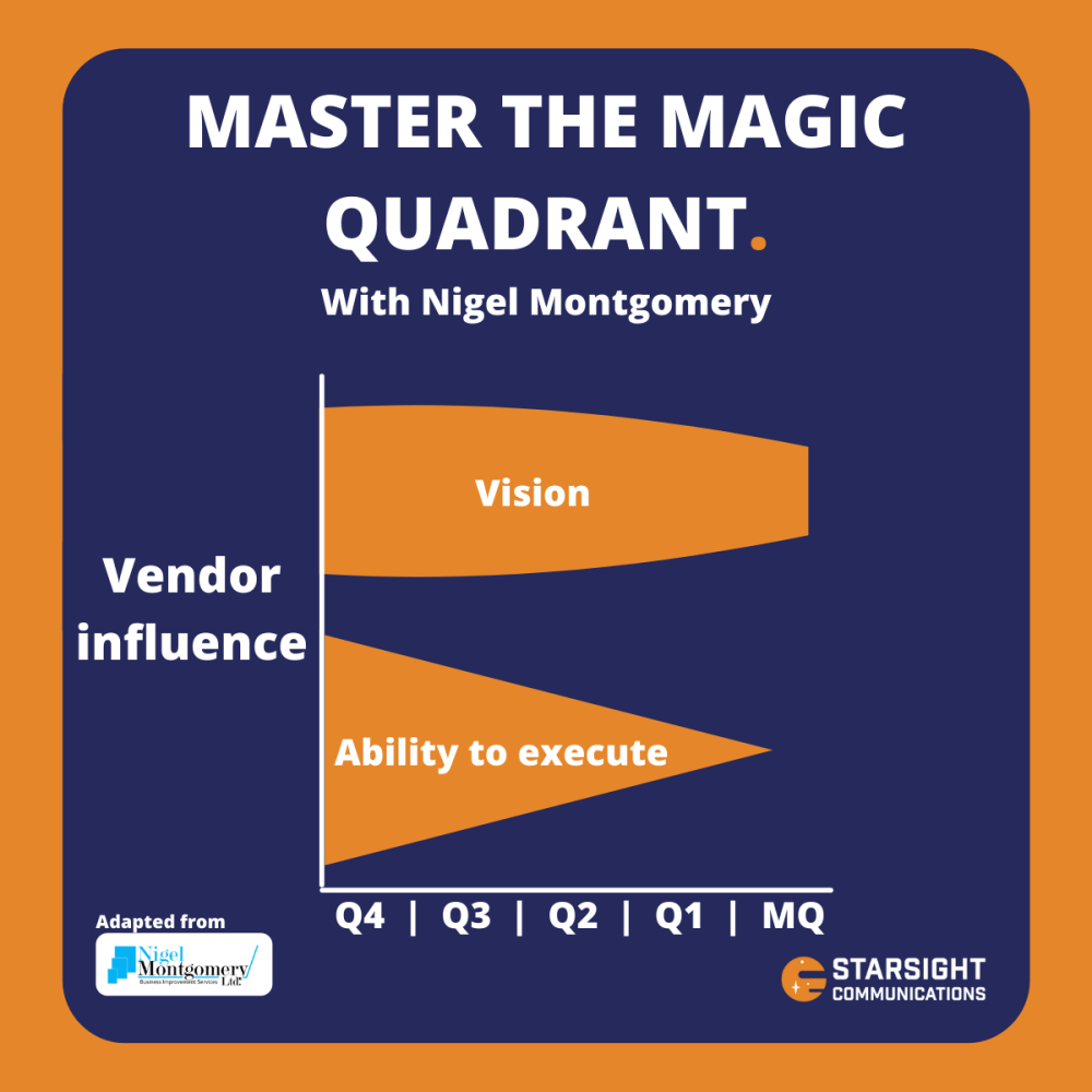 A graph showing how a vendors ability to impact the outcome of a Gartner Magic Quadrant diminishes the closer the publication gets.