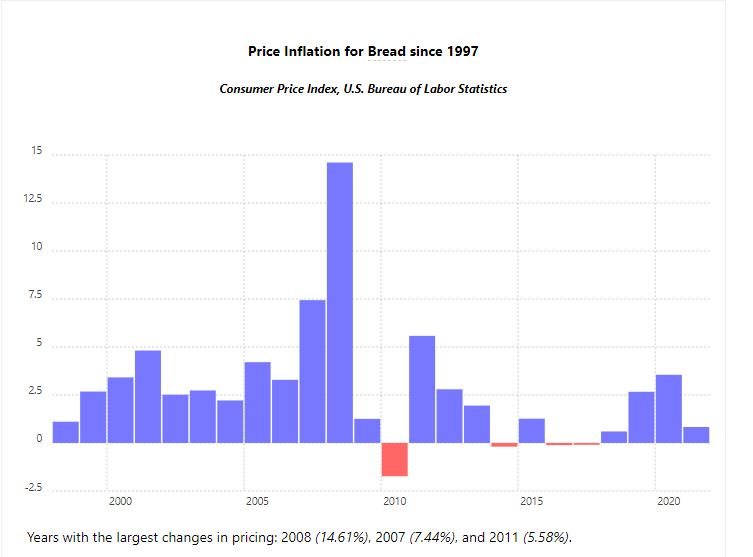 Save your money? Meet inflation.