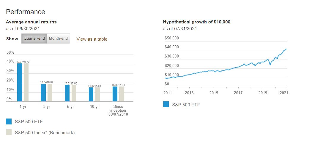 ETFs Reach $9 Trillion in Assets - Proving that Time in the Market is Best