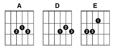 Guitar Chords for Away In A Manger