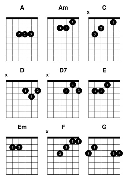 Acoustic Guitar Chords Finger Placement Pictures to Pin on