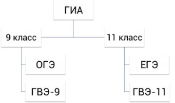 Структура школьных экзаменов ГИА, ОГЭ, ЕГЭ и ГВЭ