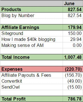 June income spreadsheet