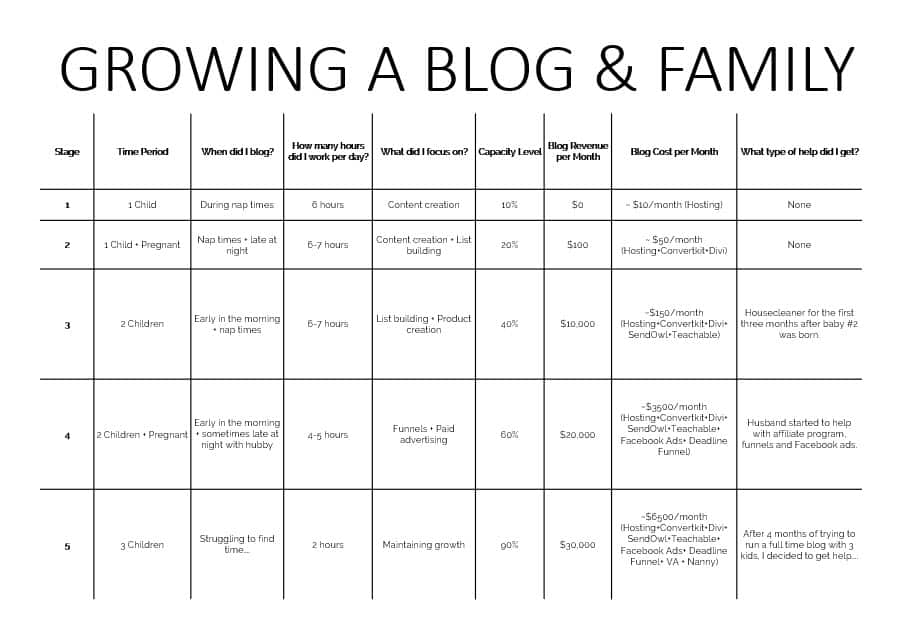 Growing a blog and a family overview
