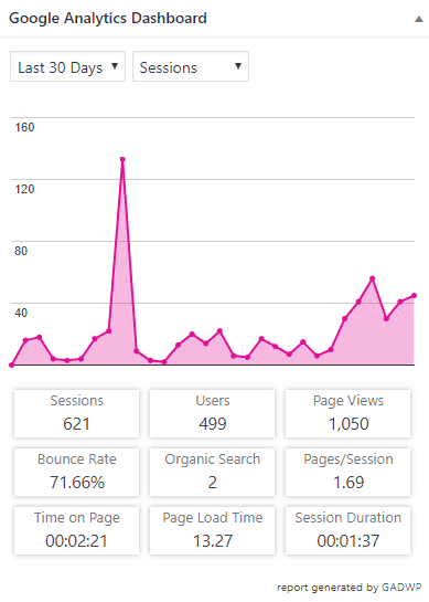blog traffic increase because of tailwind