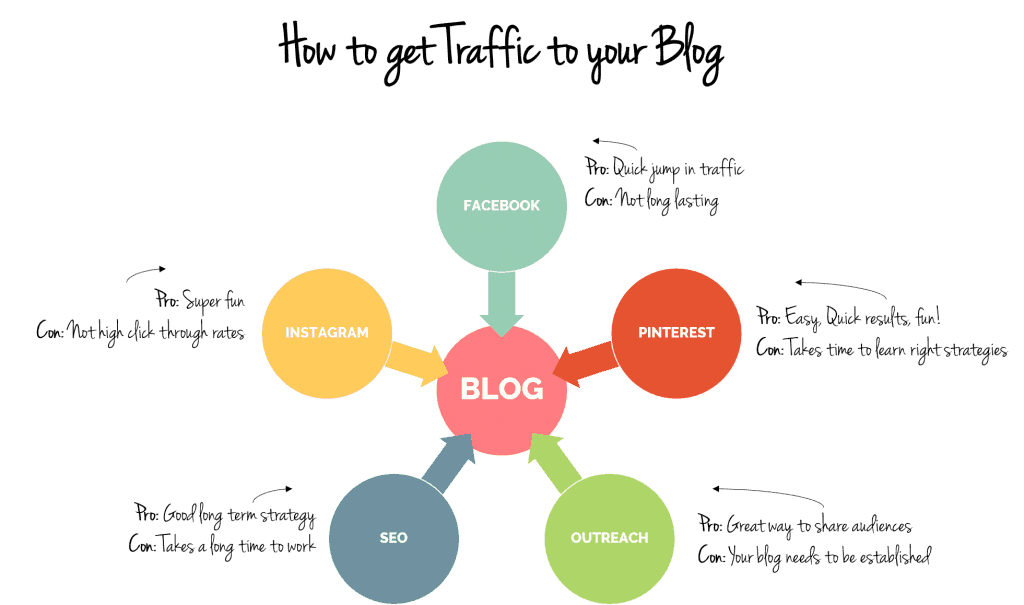 how to get traffic to your blog www.startamomblog.com