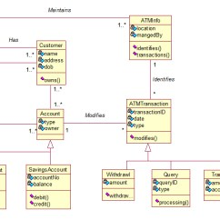 Atm Component Diagram Uml Wiring Of Solar Panel System Diagrams Class