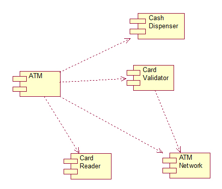 atm component diagram uml yamaha mio mxi wiring tutorial for beginners