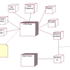 Atm Component Diagram Uml Basic Car Stereo Wiring Diagrams Deployment