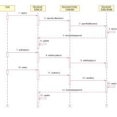 Sequence Diagram Questions And Answers Chinese 6 Pin Cdi Wiring Document Editor Uml Diagrams