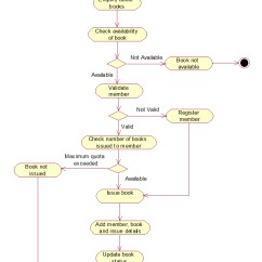 Uml Activity Diagram 2000 Gmc Sierra 1500 Fuel Pump Wiring Library Management System Diagrams