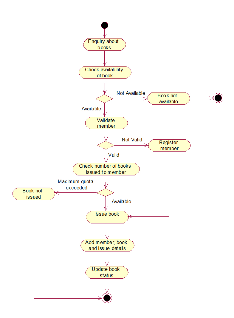 class diagram for library management system in uml 91 honda civic wiring diagrams activity