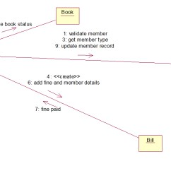 Class Diagram For Library Management System In Uml 1989 Toyota Pickup Headlight Wiring Diagrams Collaboration