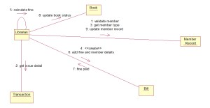 Draw Collaboration Diagram For Any Two Use Case In Hospital Management System | Diagram
