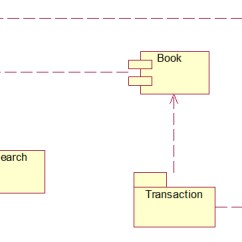 Use Case Diagram Library Management System 2006 Honda Civic Alternator Wiring Uml Diagrams Component
