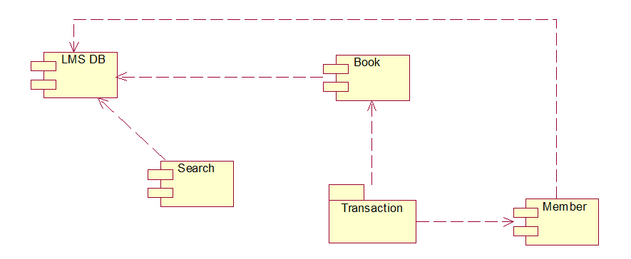 class diagram for library management system in uml binocular compound microscope diagrams component