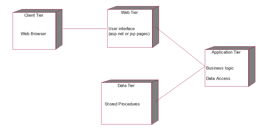 use case diagram library management system pickup wiring uml diagrams deployment