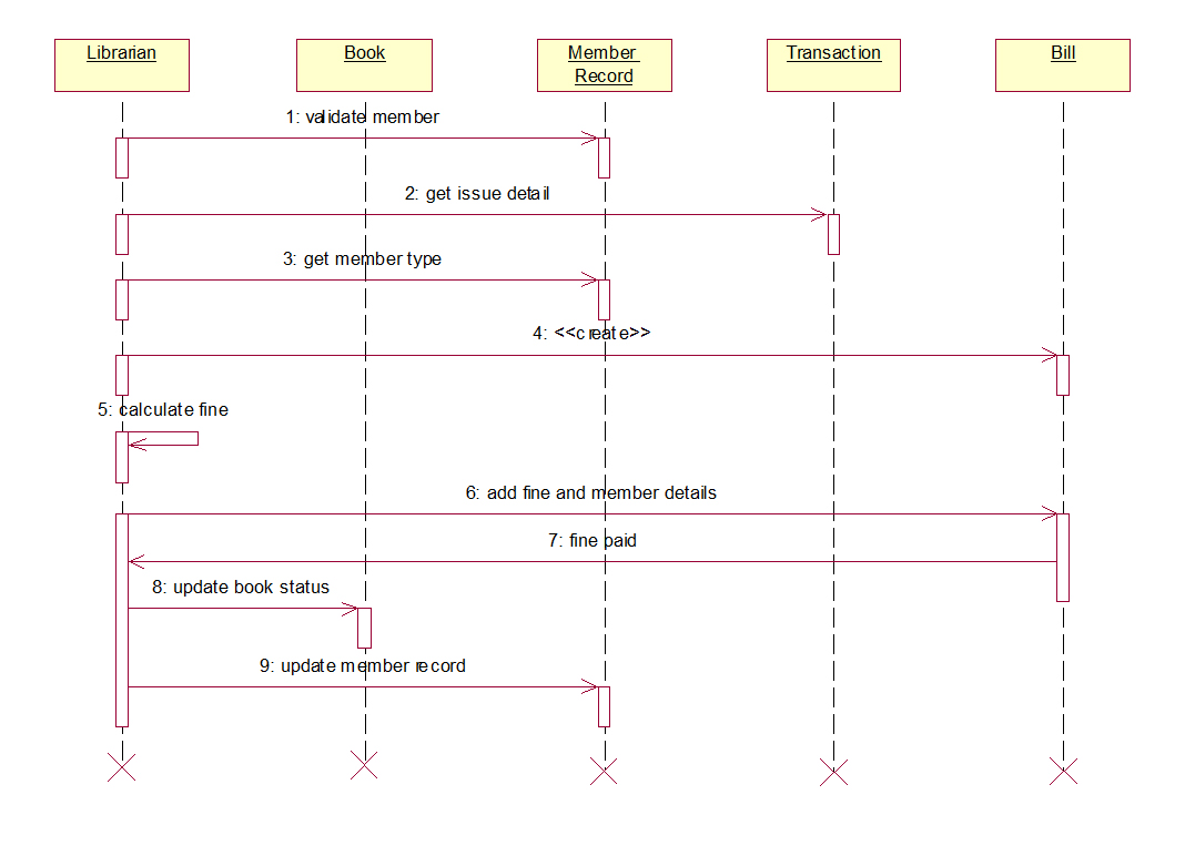 class diagram for library management system in uml atx motherboard with labels diagrams sequence
