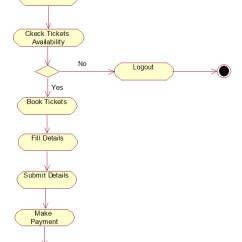 Uml Deployment Diagram Tutorial Hair Color Placement Railway Reservation System Diagrams
