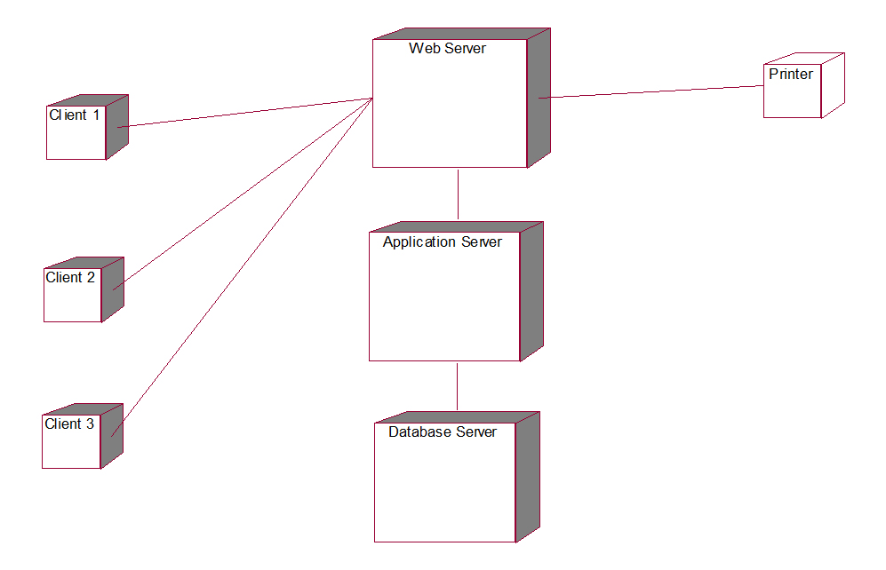 how to do uml diagrams domestic wiring diagram uk railway reservation system
