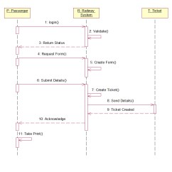 Sequence Diagram For Hotel Reservation System Rv Battery Charging Wiring Railway Uml Diagrams