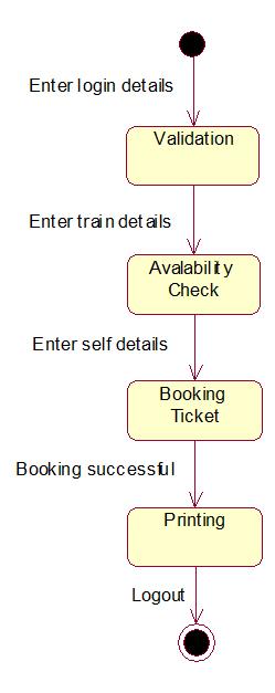 how to do uml diagrams 2016 club car precedent gas wiring diagram railway reservation system