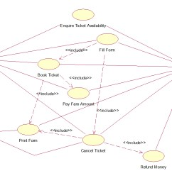 railway reservation system use case diagram [ 1080 x 752 Pixel ]