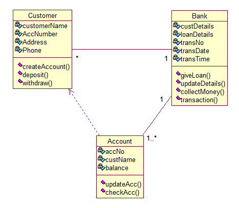 uml deployment diagram tutorial wiring for 4 way switch with dimmer online banking system diagrams