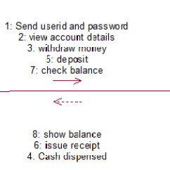 Uml Deployment Diagram Tutorial Simple Human Eye Online Banking System Diagrams