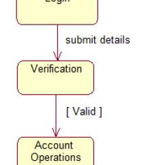 How To Do Uml Diagrams Renault Megane 2 Wiring Diagram Online Banking System