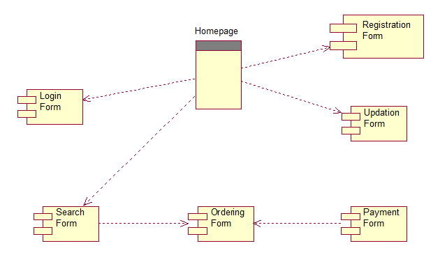 system sequence diagram for online shopping 95 civic fuse box bookshop uml diagrams
