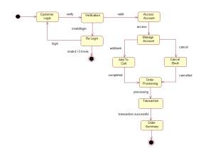 OBS Statechart Diagram  UML Tutorial for Beginners