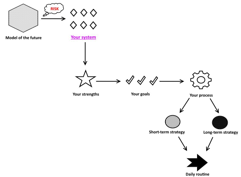 System stuff