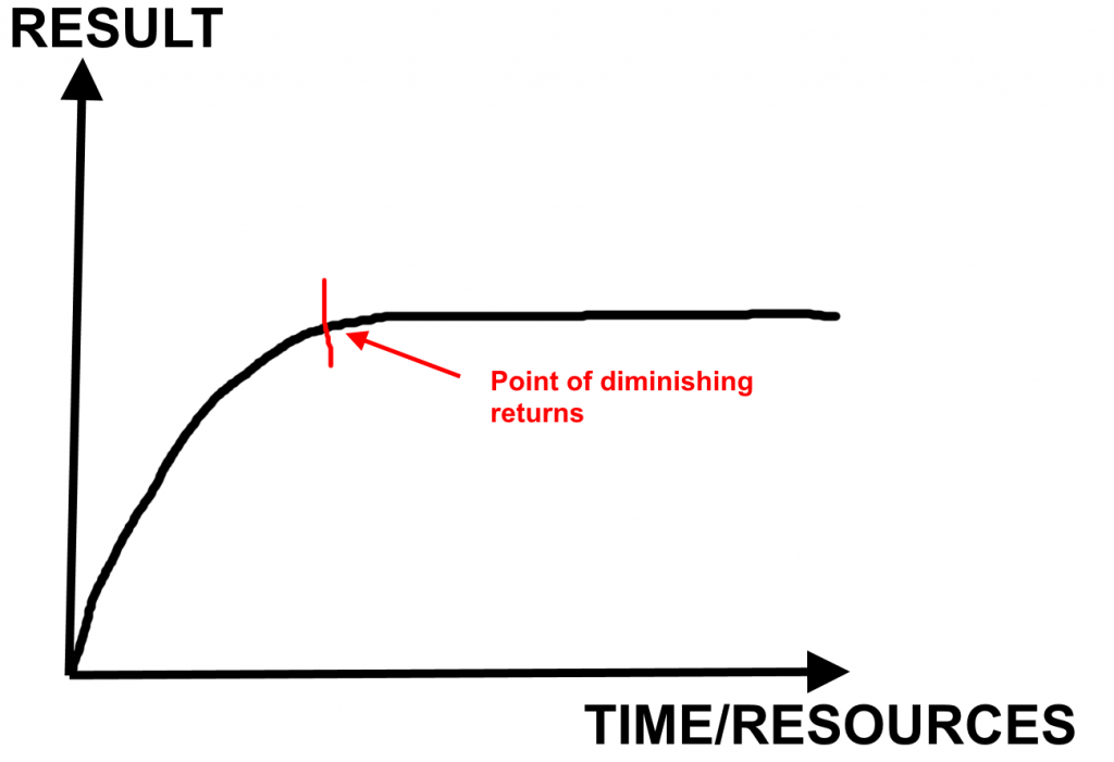 diminishing returns to scale